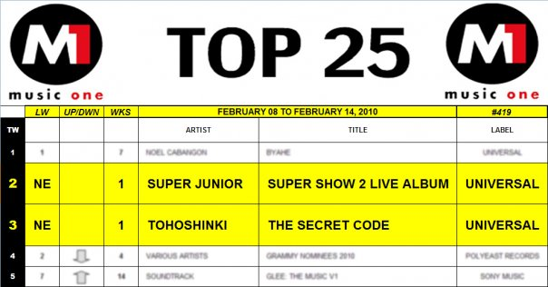 [NEWS] Tohoshinki Enters Philippines' Music One Charts! (1/2)